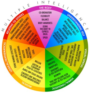 multiple_intelligence_wheel