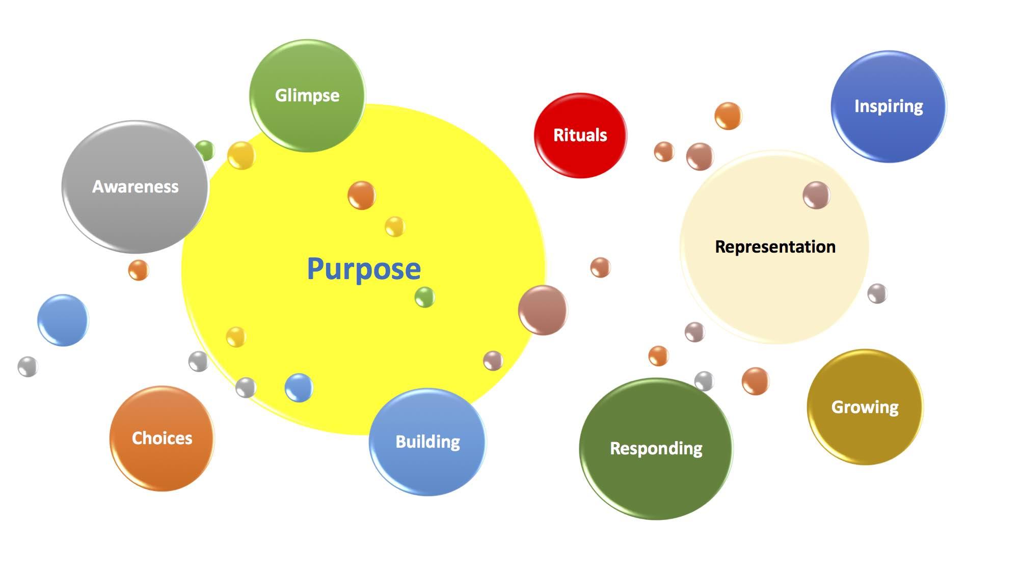 planetary model of purposefulness