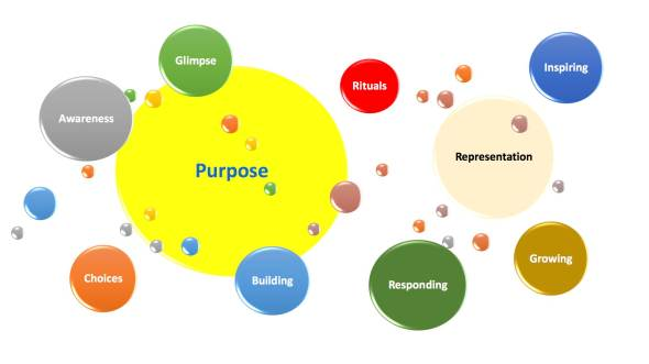 planetary model of purposefulness