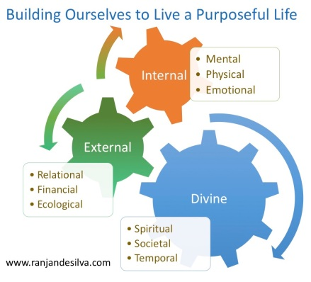Building ourselves to live purposefully